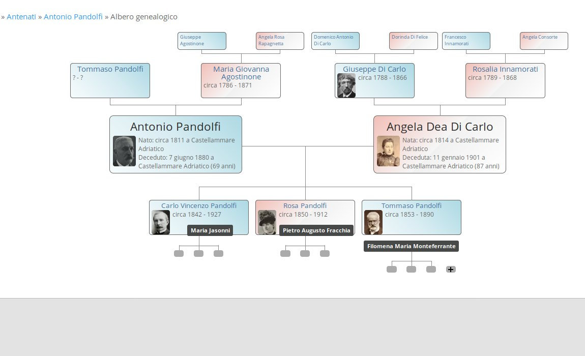 Italian Roots: Create and administer your Italian genealogy